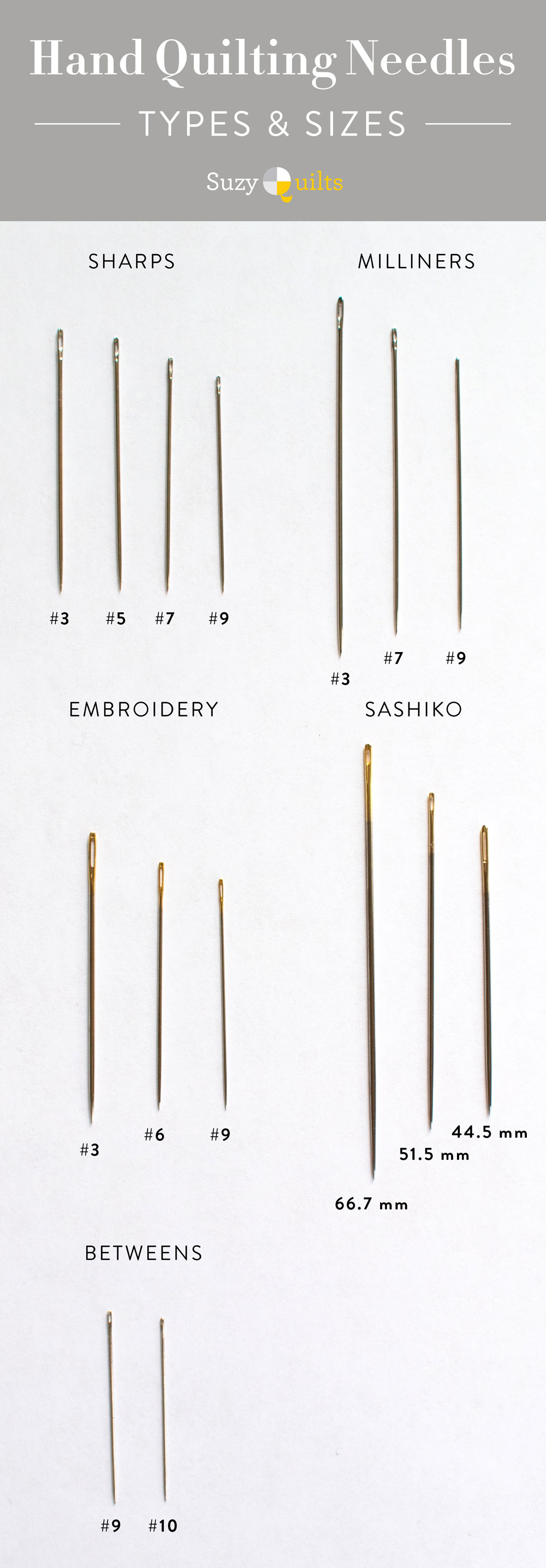 An infographic to help display the different kinds of quilting needles and their sizes. | Suzy Quilts https://suzyquilts.com/best-hand-quilting-needles-part-i